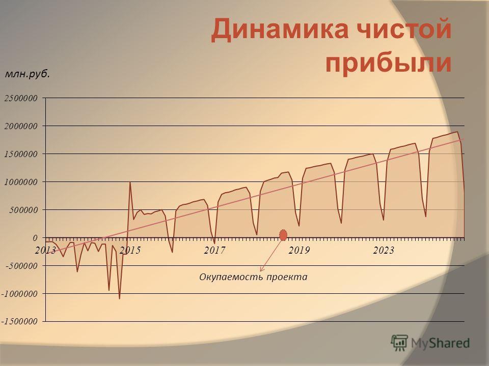 Динамика чистой прибыли млн.руб.