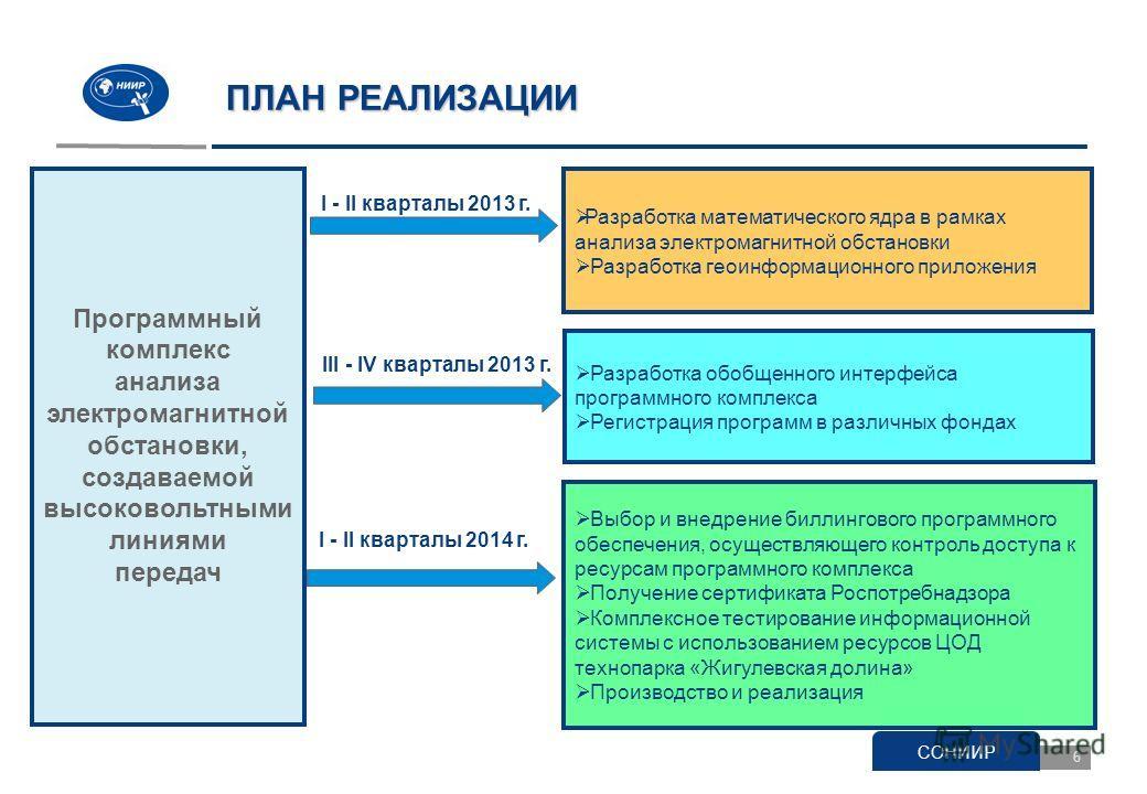 6 Программный комплекс анализа электромагнитной обстановки, создаваемой высоковольтными линиями передач Разработка математического ядра в рамках анализа электромагнитной обстановки Разработка геоинформационного приложения Разработка обобщенного интер