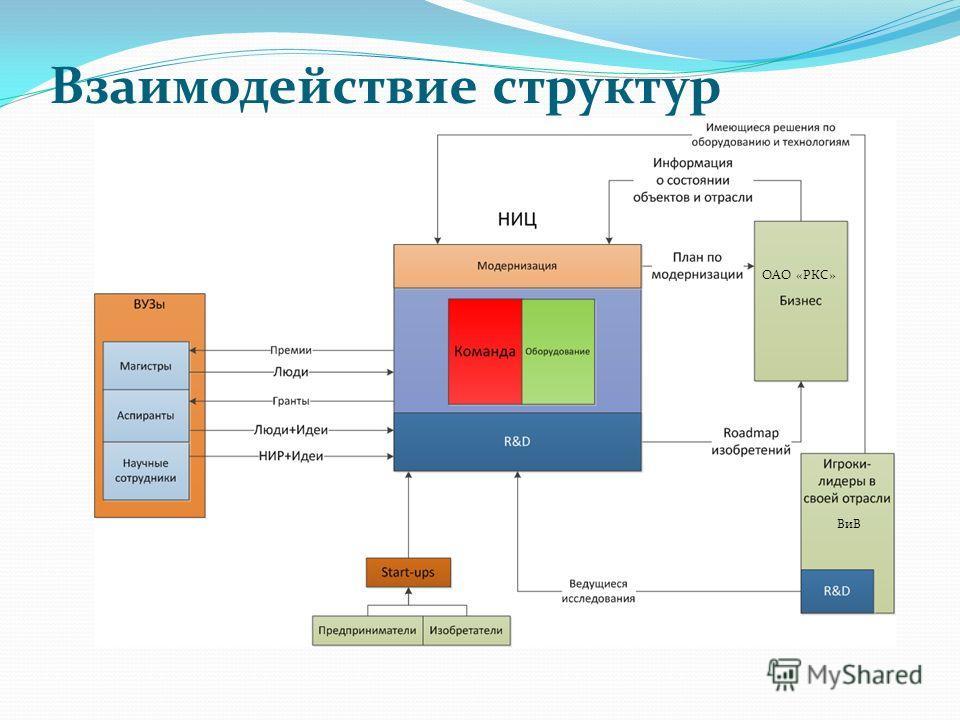 Взаимодействие структур ОАО «РКС» ВиВ