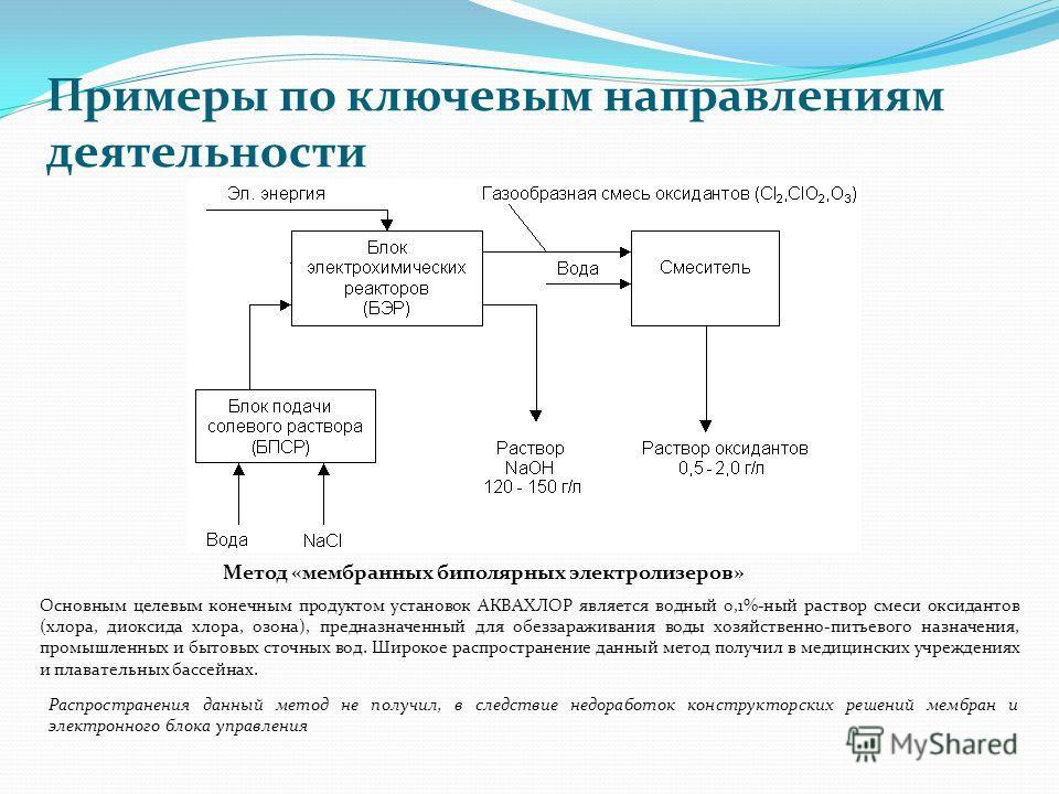 Примеры по ключевым направлениям деятельности Метод «мембранных биполярных электролизеров» Основным целевым конечным продуктом установок АКВАХЛОР является водный 0,1%-ный раствор смеси оксидантов (хлора, диоксида хлора, озона), предназначенный для об