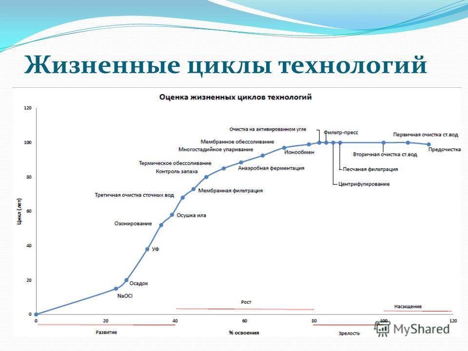 Жизненные циклы технологий