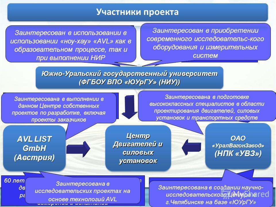С 2010 года статус Национального исследовательского университета Подготовка инженеров новой формации, как ключевого инструмента для инновационного развития промышленности РФ 60 лет истории разработки различных типов двигателей и трансмиссий, а также