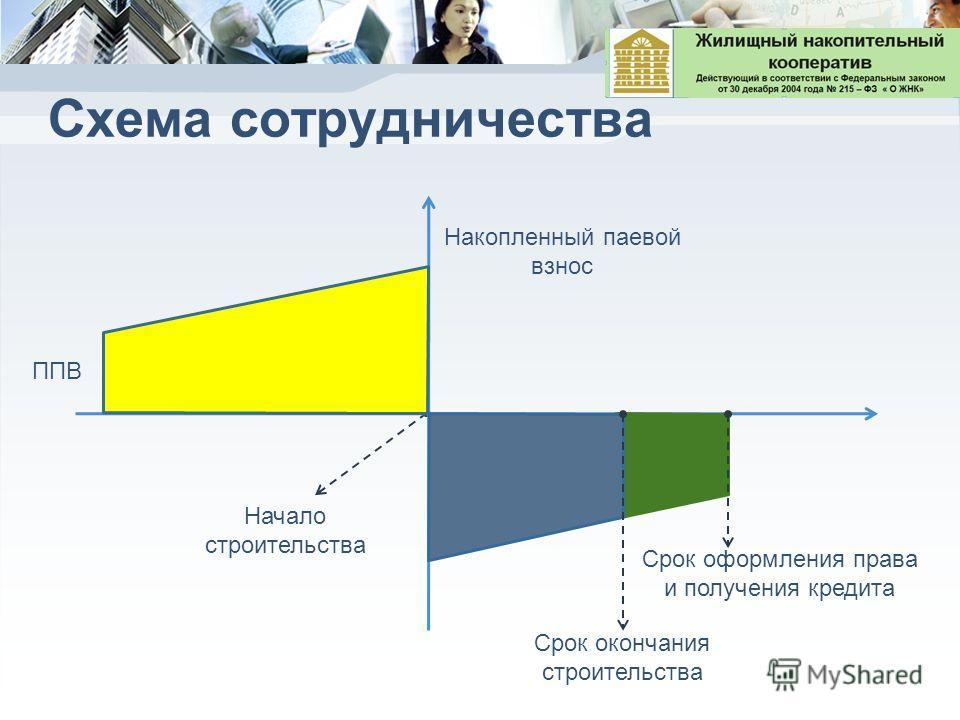 Схема сотрудничества ППВ Начало строительства Срок окончания строительства Срок оформления права и получения кредита Накопленный паевой взнос