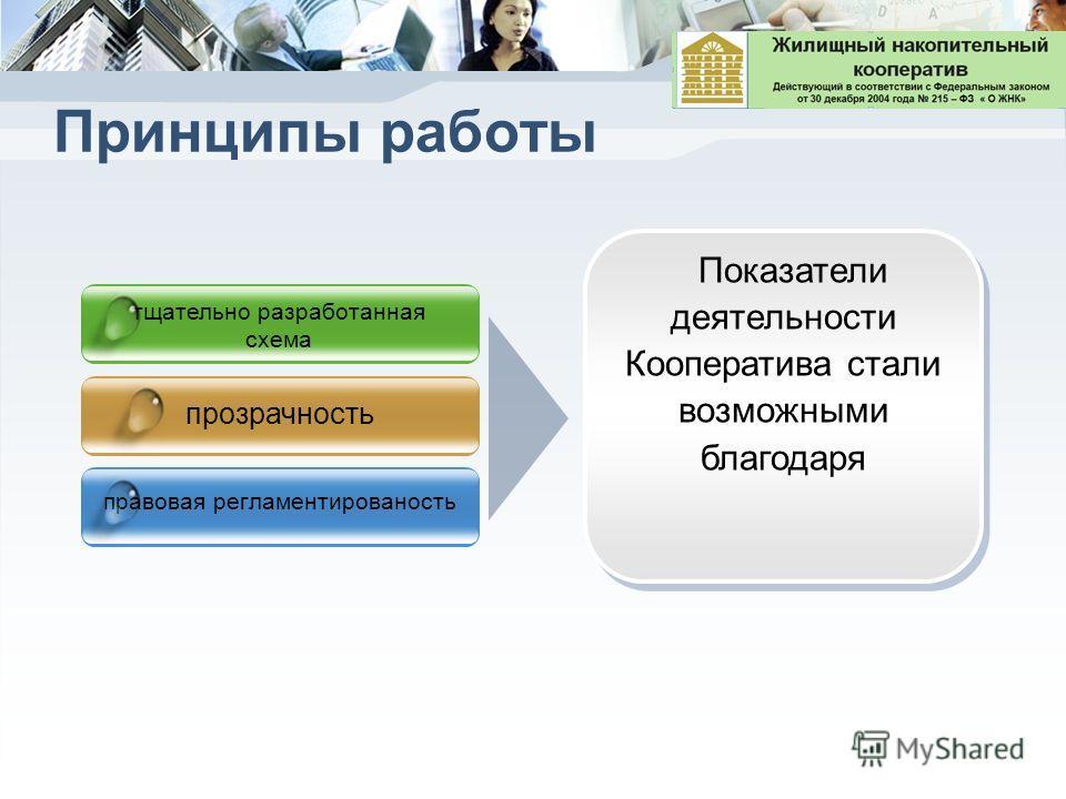 Принципы работы тщательно разработанная схема прозрачность правовая регламентированость Показатели деятельности Кооператива стали возможными благодаря