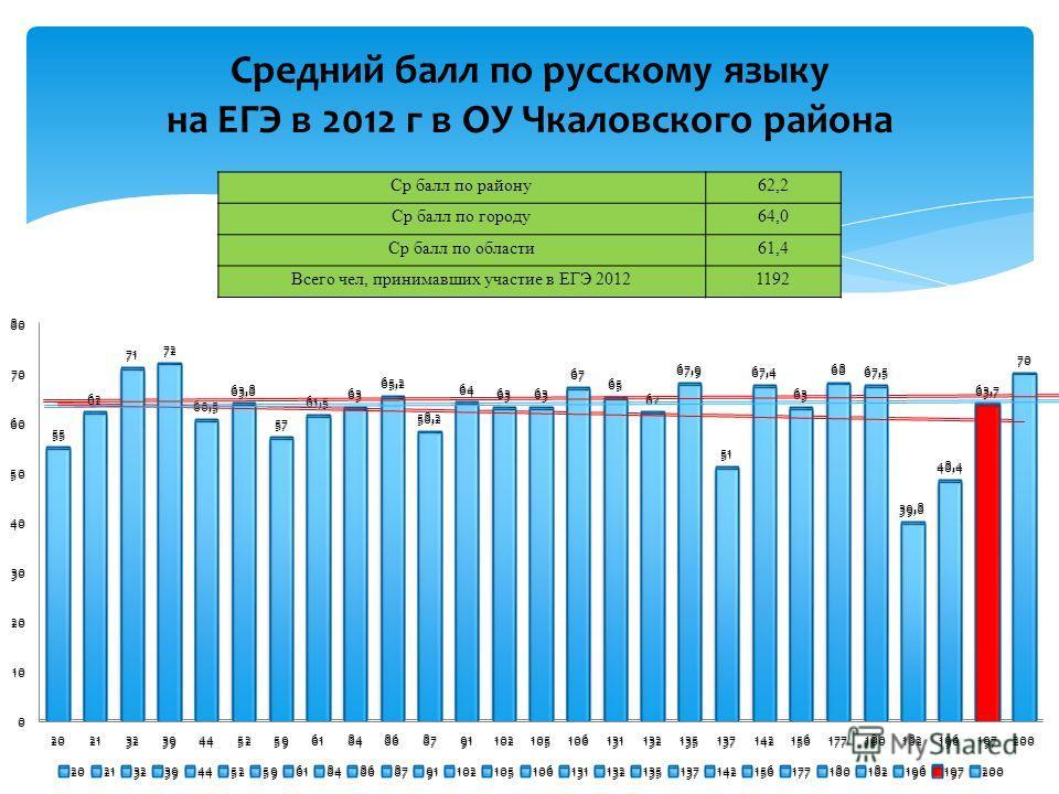 Средний балл по русскому языку на ЕГЭ в 2012 г в ОУ Чкаловского района Ср балл по району62,2 Ср балл по городу64,0 Ср балл по области61,4 Всего чел, принимавших участие в ЕГЭ 20121192