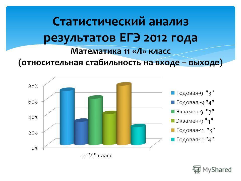 Статистический анализ результатов ЕГЭ 2012 года Математика 11 «Л» класс (относительная стабильность на входе – выходе)