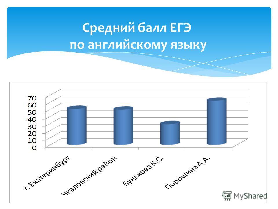 Средний балл ЕГЭ по английскому языку