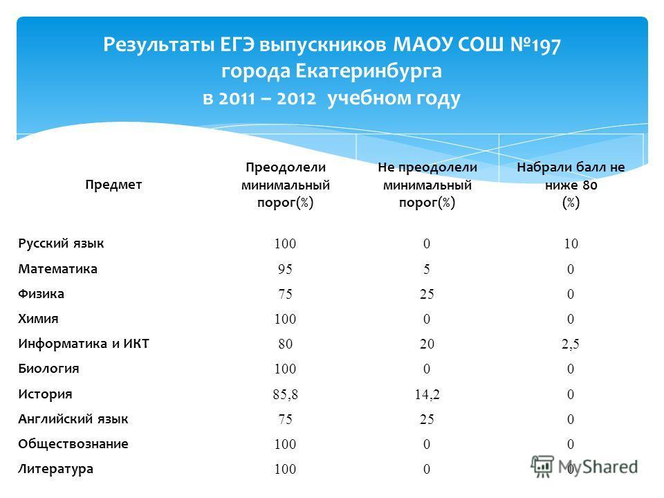 Результаты ЕГЭ выпускников МАОУ СОШ 197 города Екатеринбурга в 2011 – 2012 учебном году Предмет Преодолели минимальный порог(%) Не преодолели минимальный порог(%) Набрали балл не ниже 80 (%) Русский язык 100010 Математика 9550 Физика 75250 Химия 1000