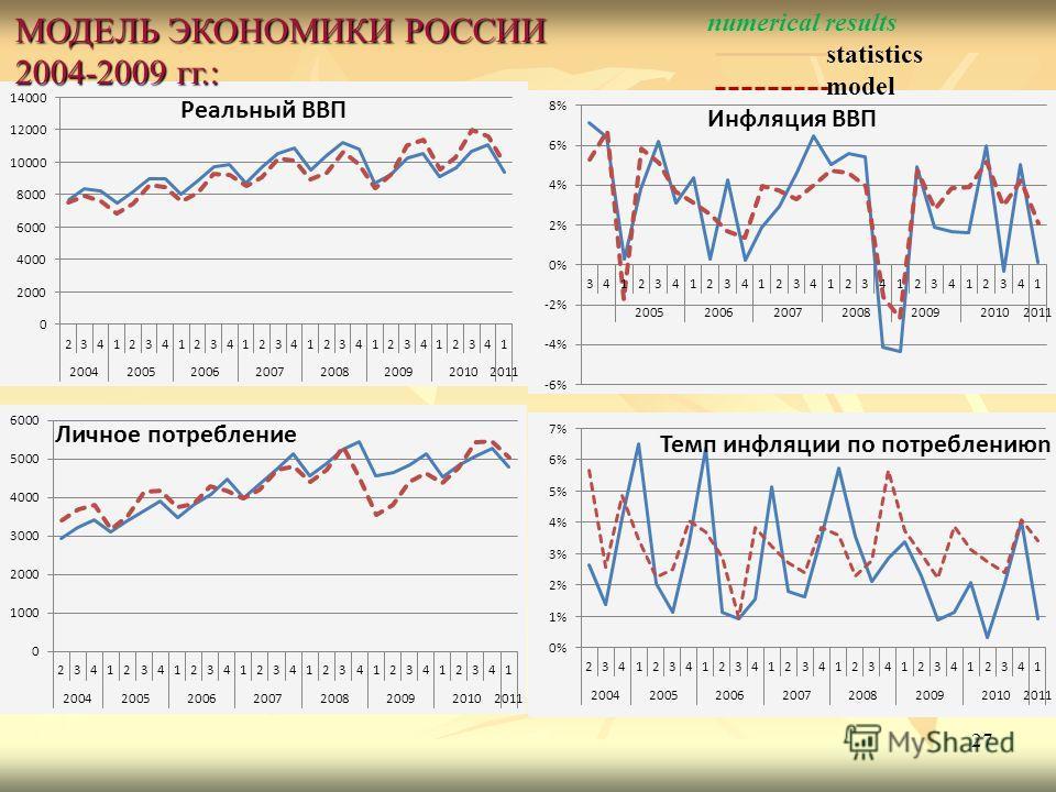 27 МОДЕЛЬ ЭКОНОМИКИ РОССИИ 2004-2009 гг.: numerical results statistics model