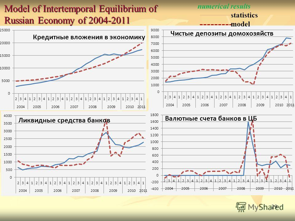 29 Model of Intertemporal Equilibrium of Russian Economy of 2004-2011 numerical results statistics model