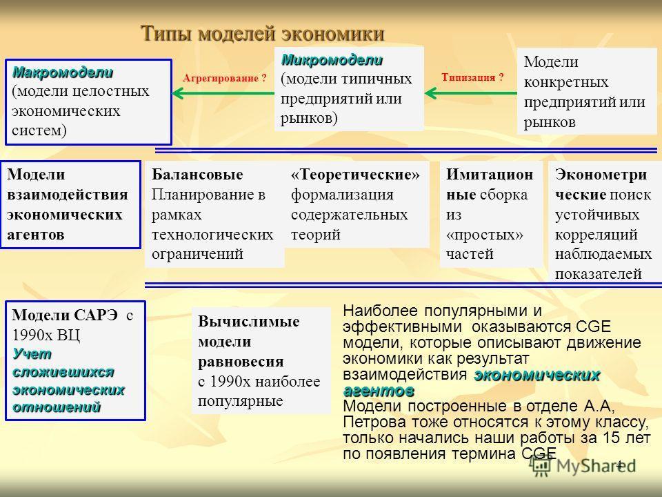 Типы моделей экономики 4 Модели конкретных предприятий или рынков Микромодели (модели типичных предприятий или рынков) Макромодели (модели целостных экономических систем) Балансовые Планирование в рамках технологических ограничений Имитацион ные сбор
