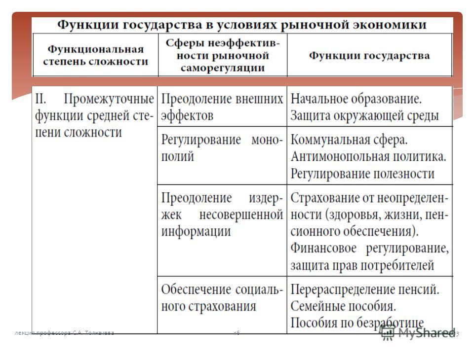 21.11.201316лекция профессора С.А. Толкачева