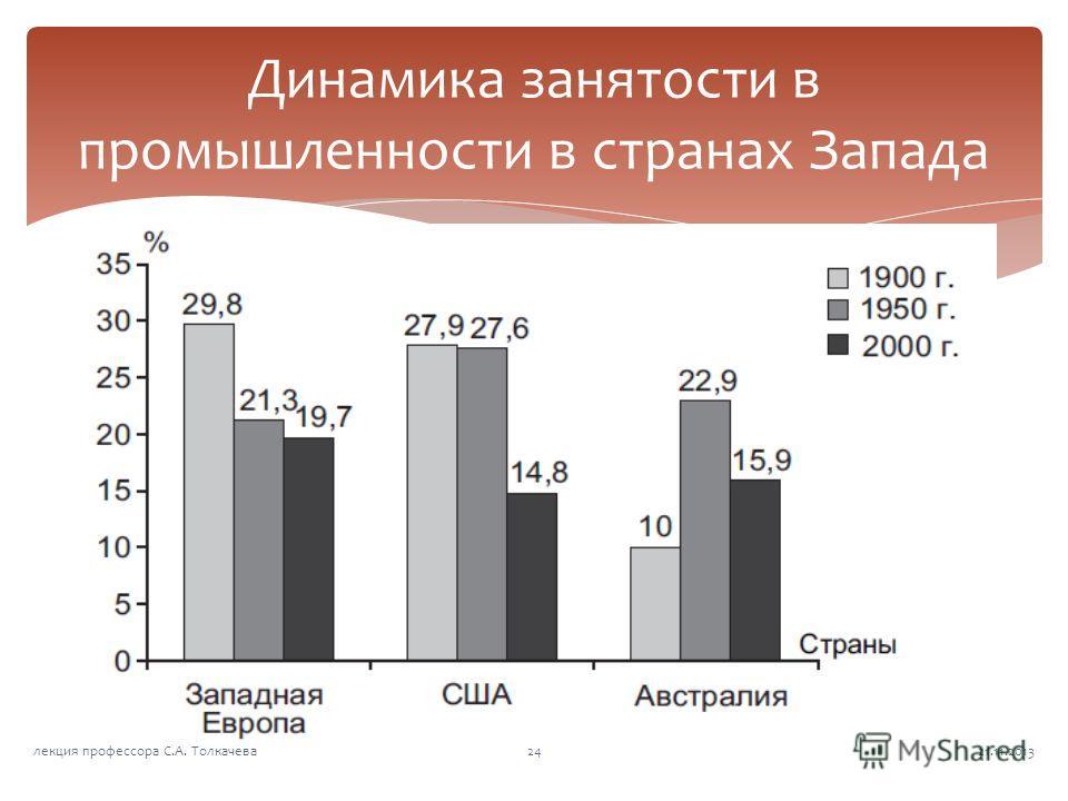 Динамика занятости в промышленности в странах Запада 21.11.201324лекция профессора С.А. Толкачева