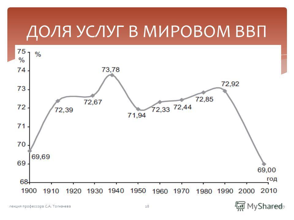 ДОЛЯ УСЛУГ В МИРОВОМ ВВП 21.11.201328лекция профессора С.А. Толкачева