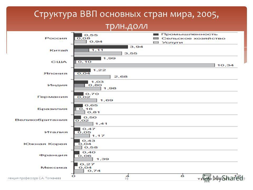 Структура ВВП основных стран мира, 2005, трлн.долл 21.11.201329лекция профессора С.А. Толкачева