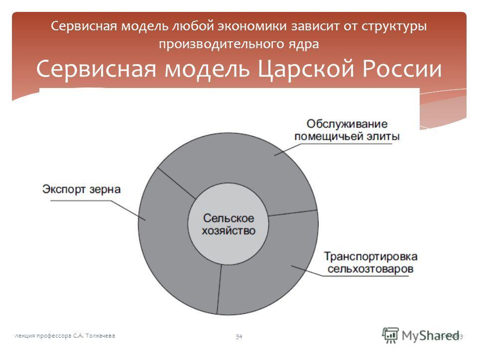 Сервисная модель любой экономики зависит от структуры производительного ядра Сервисная модель Царской России 21.11.201334лекция профессора С.А. Толкачева