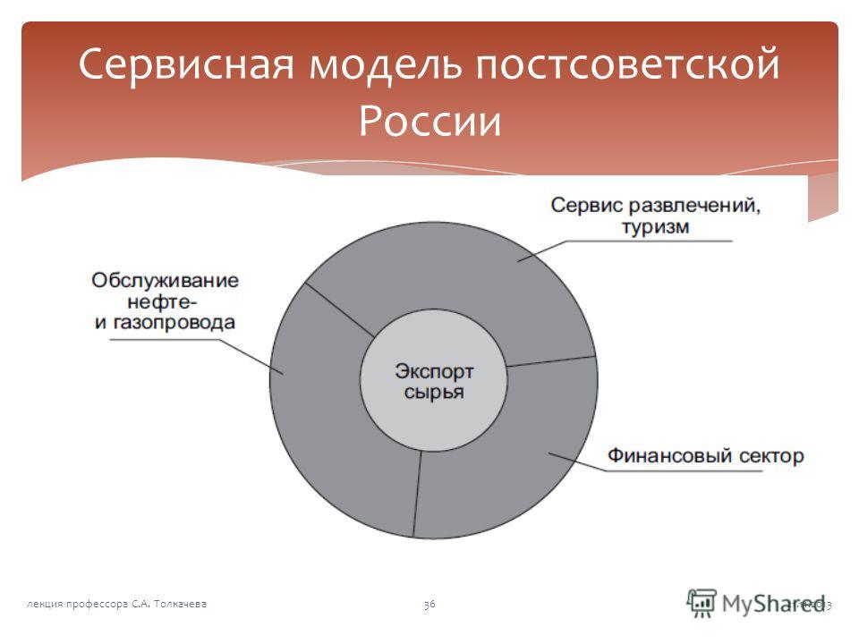 Сервисная модель постсоветской России 21.11.201336лекция профессора С.А. Толкачева