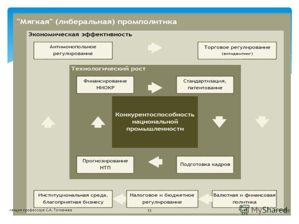 21.11.201353лекция профессора С.А. Толкачева