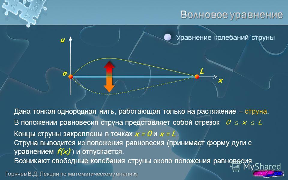 o Уравнение колебаний струны Дана тонкая однородная нить, работающая только на растяжение – струна. x u L В положении равновесия струна представляет собой отрезок Концы струны закреплены в точках x = 0 и x = L. Струна выводится из положения равновеси