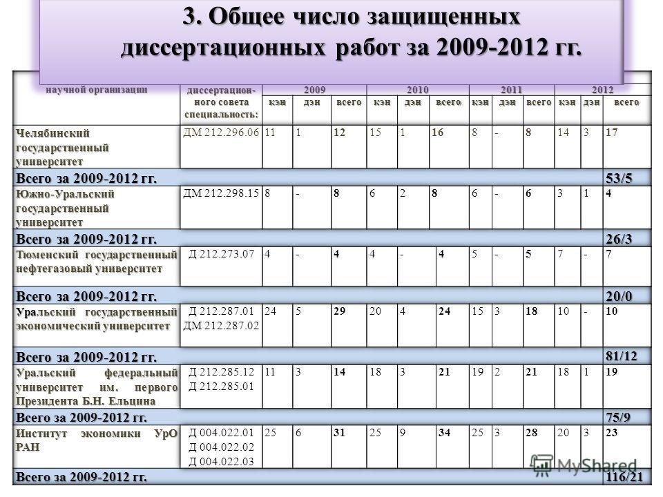 3. Общее число защищенных диссертационных работ за 2009-2012 гг.