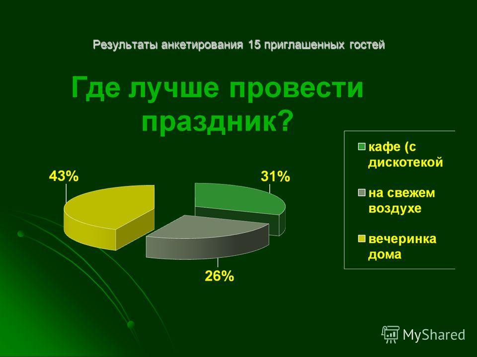 Результаты анкетирования 15 приглашенных гостей
