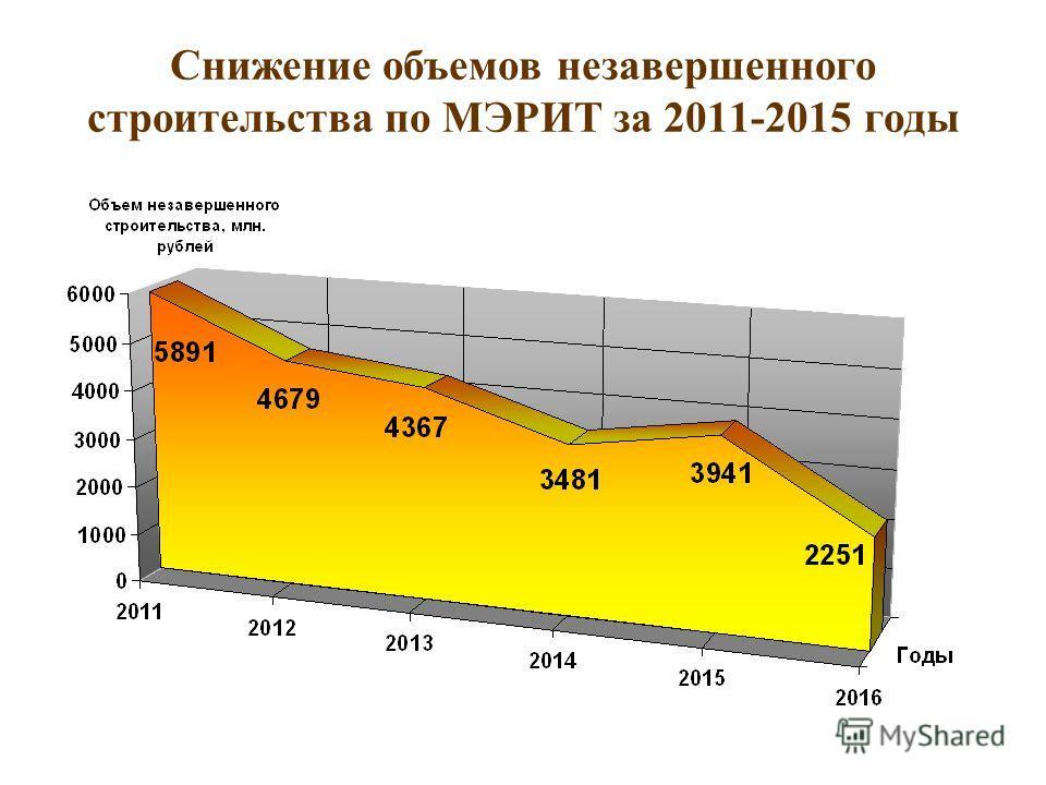 Снижение объемов незавершенного строительства по МЭРИТ за 2011-2015 годы