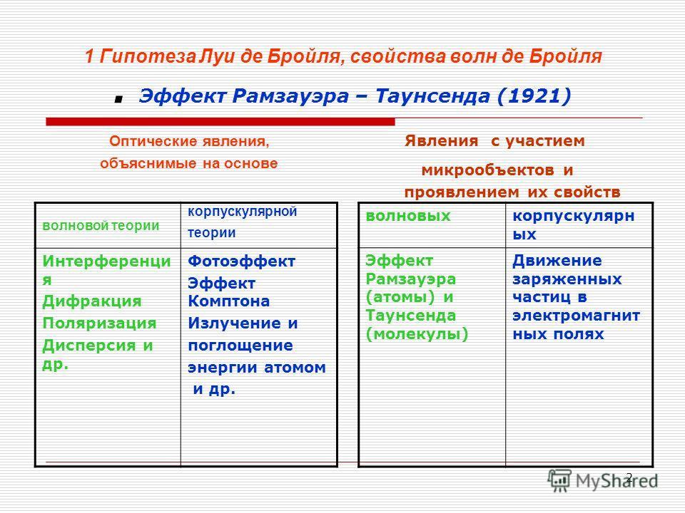 2 1 Гипотеза Луи де Бройля, свойства волн де Бройля. Эффект Рамзауэра – Таунсенда (1921) Оптические явления, объяснимые на основе волновой теории корпускулярной теории Интерференци я Дифракция Поляризация Дисперсия и др. Фотоэффект Эффект Комптона Из