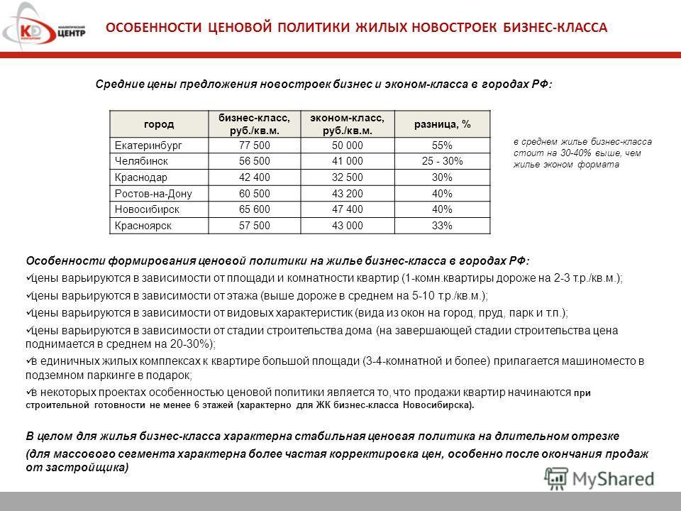 ОСОБЕННОСТИ ЦЕНОВОЙ ПОЛИТИКИ ЖИЛЫХ НОВОСТРОЕК БИЗНЕС-КЛАССА город бизнес-класс, руб./кв.м. эконом-класс, руб./кв.м. разница, % Екатеринбург77 50050 00055% Челябинск56 50041 00025 - 30% Краснодар42 40032 50030% Ростов-на-Дону60 50043 20040% Новосибирс
