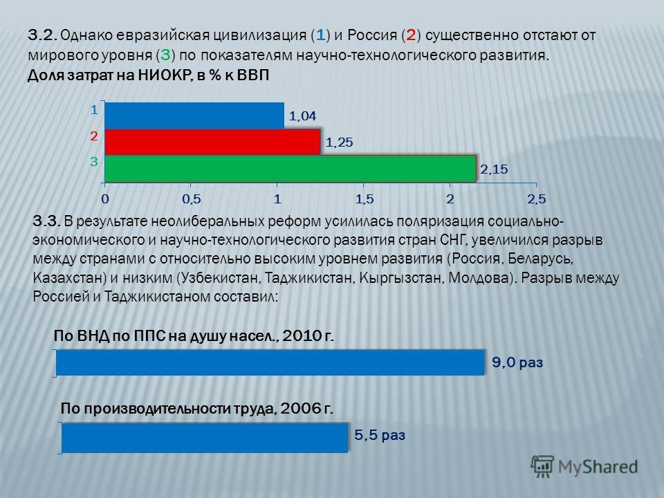 3.2. Однако евразийская цивилизация (1) и Россия (2) существенно отстают от мирового уровня (3) по показателям научно-технологического развития. Доля затрат на НИОКР, в % к ВВП 1 2 3 3.3. В результате неолиберальных реформ усилилась поляризация социа