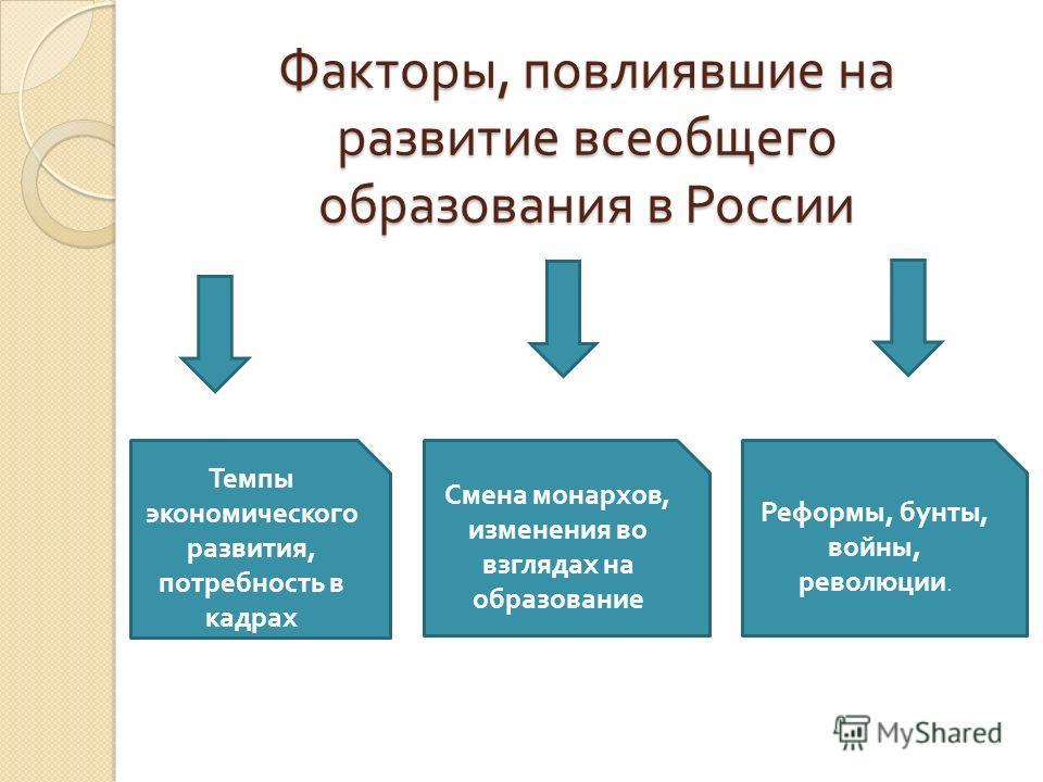 Факторы, повлиявшие на развитие всеобщего образования в России Темпы экономического развития, потребность в кадрах Смена монархов, изменения во взглядах на образование Реформы, бунты, войны, революции.
