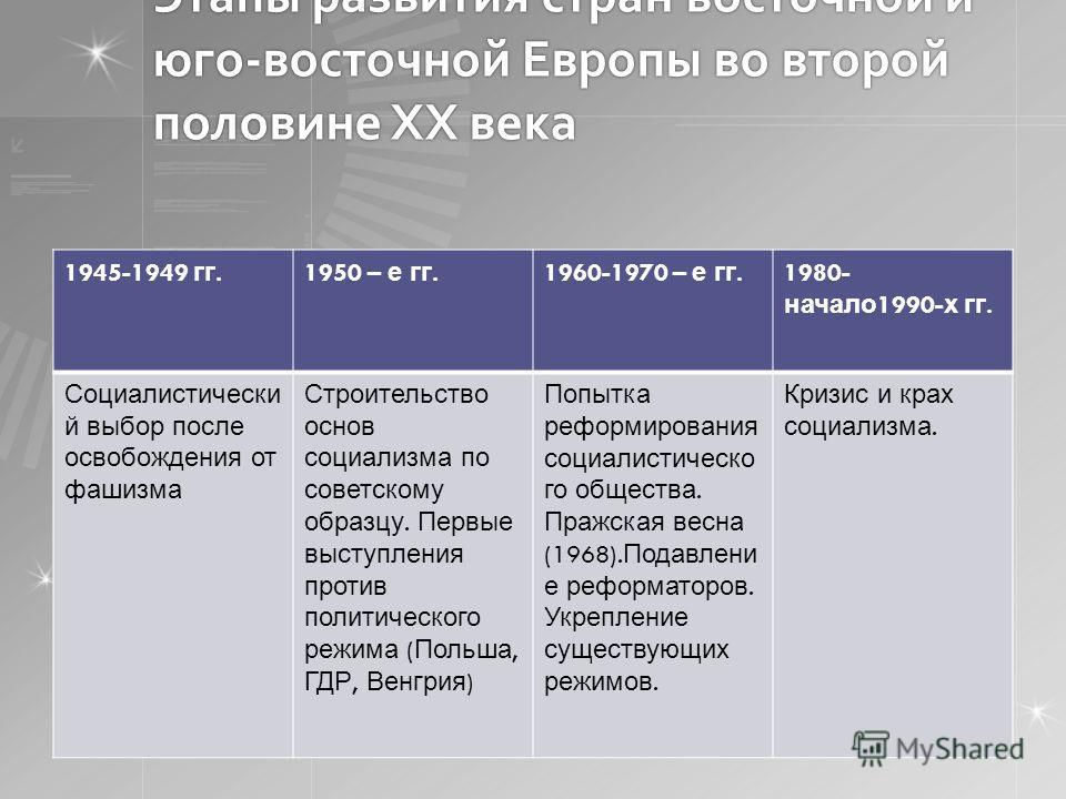 Этапы развития стран восточной и юго-восточной Европы во второй половине XX века 1945-1949 гг.1950 – е гг.1960-1970 – е гг. 1980- начало 1990- х гг. Социалистически й выбор после освобождения от фашизма Строительство основ социализма по советскому об