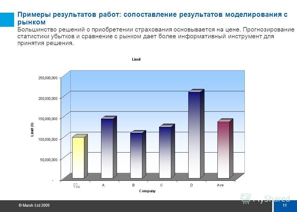 10 © Marsh Ltd 2009 Примеры результатов работ: сопоставление результатов моделирования с рынком: лимиты на страхование, размеры убытков