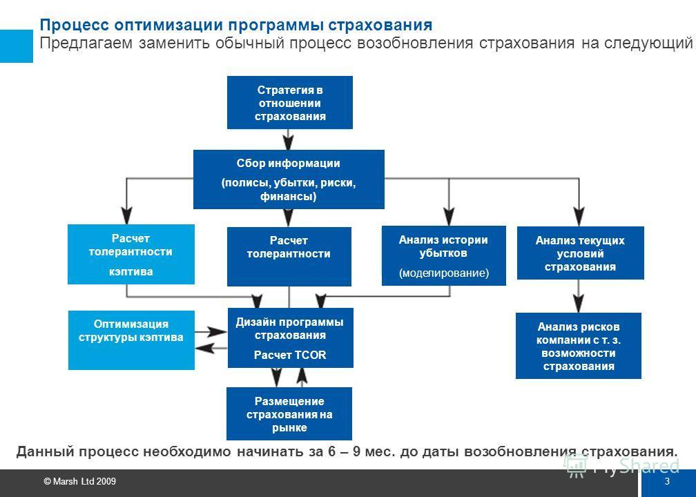 2 © Marsh Ltd 2009 Цель Разработать такую программу страхования, которая позволит передать критические риски страховщику c минимально приемлемым уровнем Общей стоимости риска (Total Cost Of Risk). Значительное изменение размера, структуры активов и п