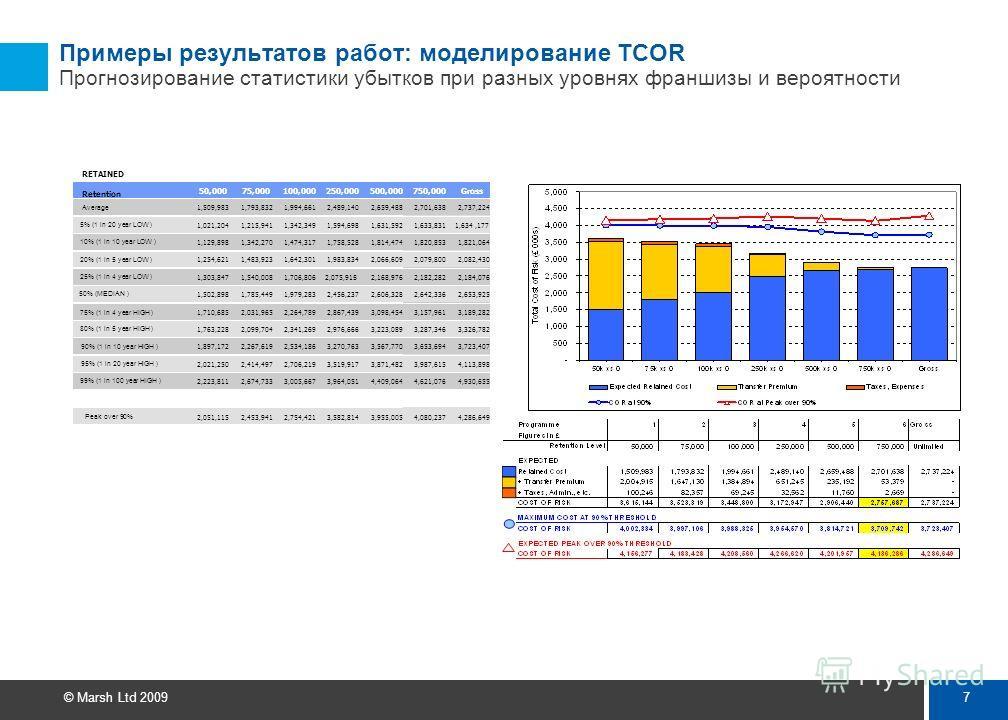 6 © Marsh Ltd 2009 Примеры результатов работ: расчет толерантности компании к рискам