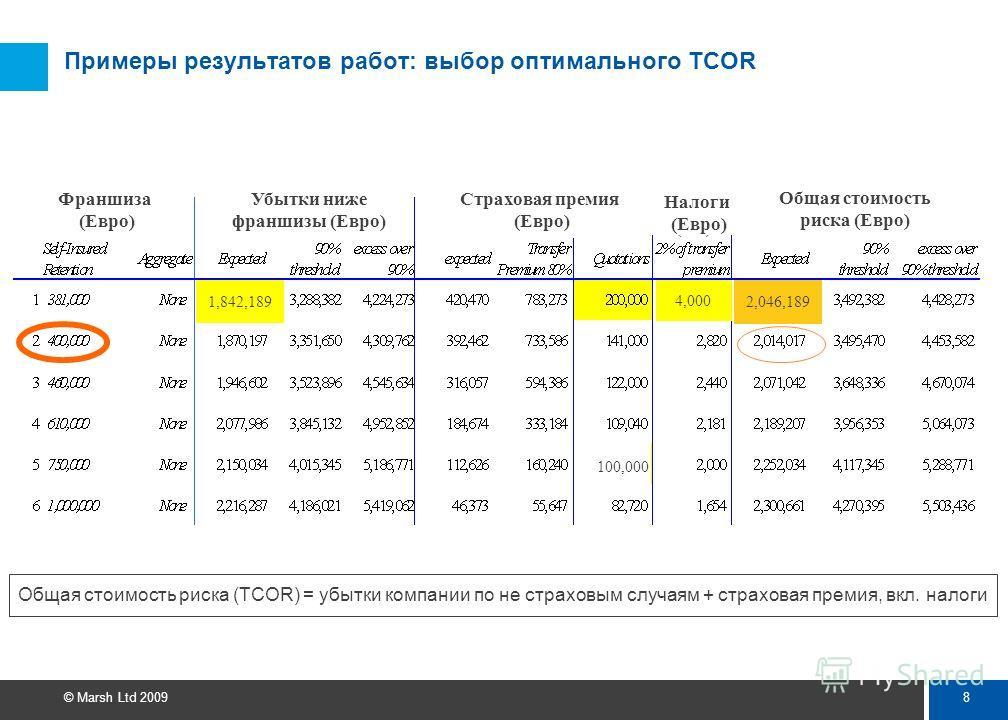 7 © Marsh Ltd 2009 Примеры результатов работ: моделирование TCOR Прогнозирование статистики убытков при разных уровнях франшизы и вероятности