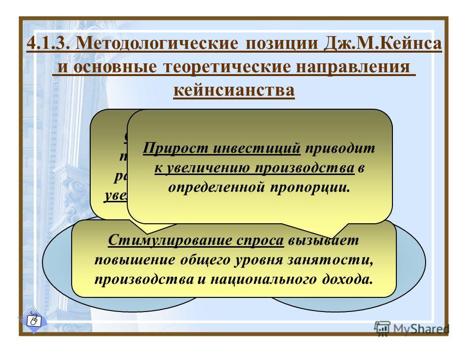 4.1.3. Методологические позиции Дж.М.Кейнса и основные теоретические направления кейнсианства Концепция эффективного спроса Мультипликатор инвестиций Предельная склонность к потреблению Стимулирование спроса вызывает повышение общего уровня занятости