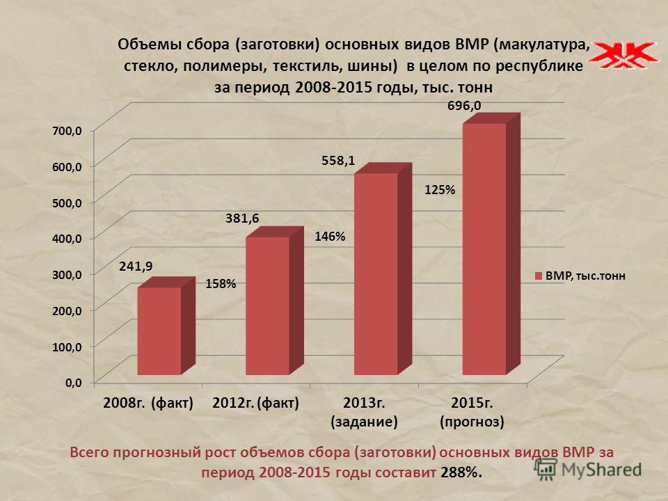Всего прогнозный рост объемов сбора (заготовки) основных видов ВМР за период 2008-2015 годы составит 288%. 158%