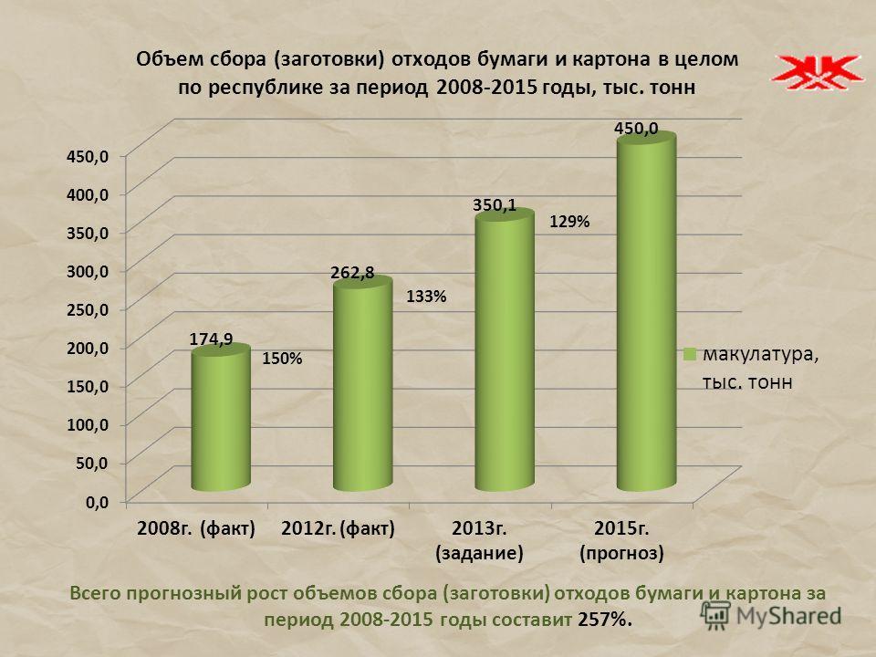 Всего прогнозный рост объемов сбора (заготовки) отходов бумаги и картона за период 2008-2015 годы составит 257%. 150% 133%