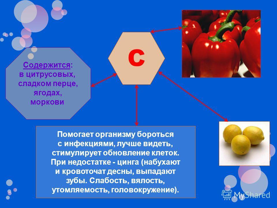 C Помогает организму бороться с инфекциями, лучше видеть, стимулирует обновление клеток. При недостатке - цинга (набухают и кровоточат десны, выпадают зубы. Слабость, вялость, утомляемость, головокружение). Содержится: в цитрусовых, сладком перце, яг