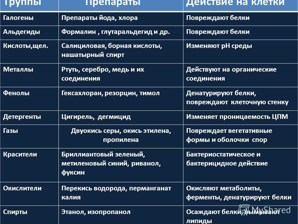 Влияние химических факторов на микроорганизм человека