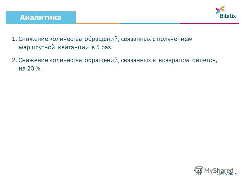 www.biletix.ru Аналитика 1. Снижение количества обращений, связанных с получением маршрутной квитанции в 5 раз. 2. Снижение количества обращений, связанных в возвратом билетов, на 20 %.
