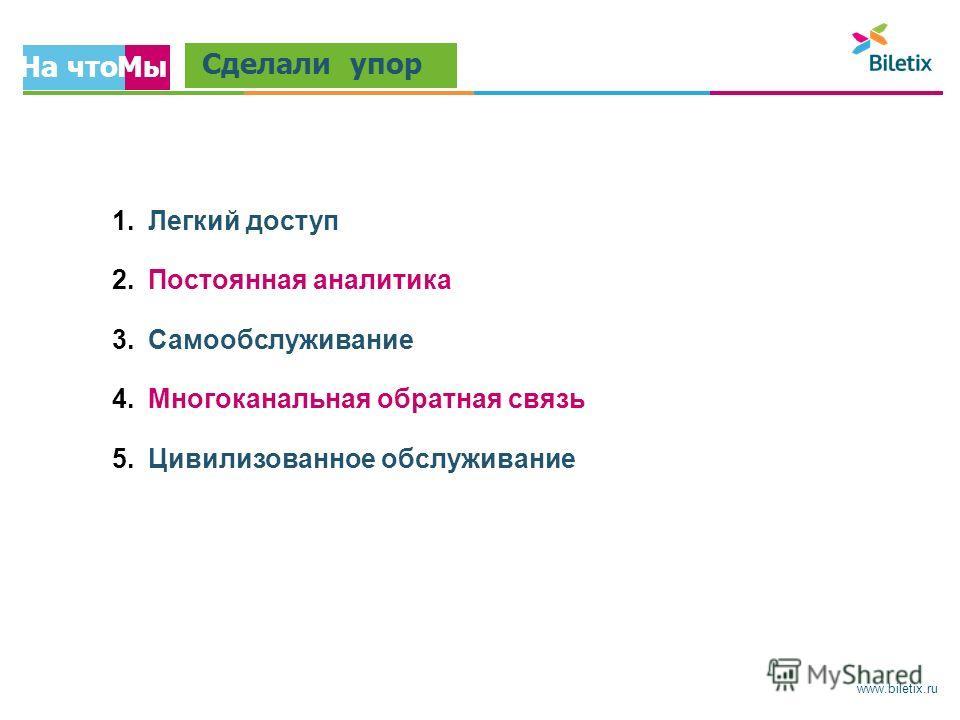 www.biletix.ru На что Мы Сделали упор 1.Легкий доступ 2.Постоянная аналитика 3.Самообслуживание 4.Многоканальная обратная связь 5.Цивилизованное обслуживание