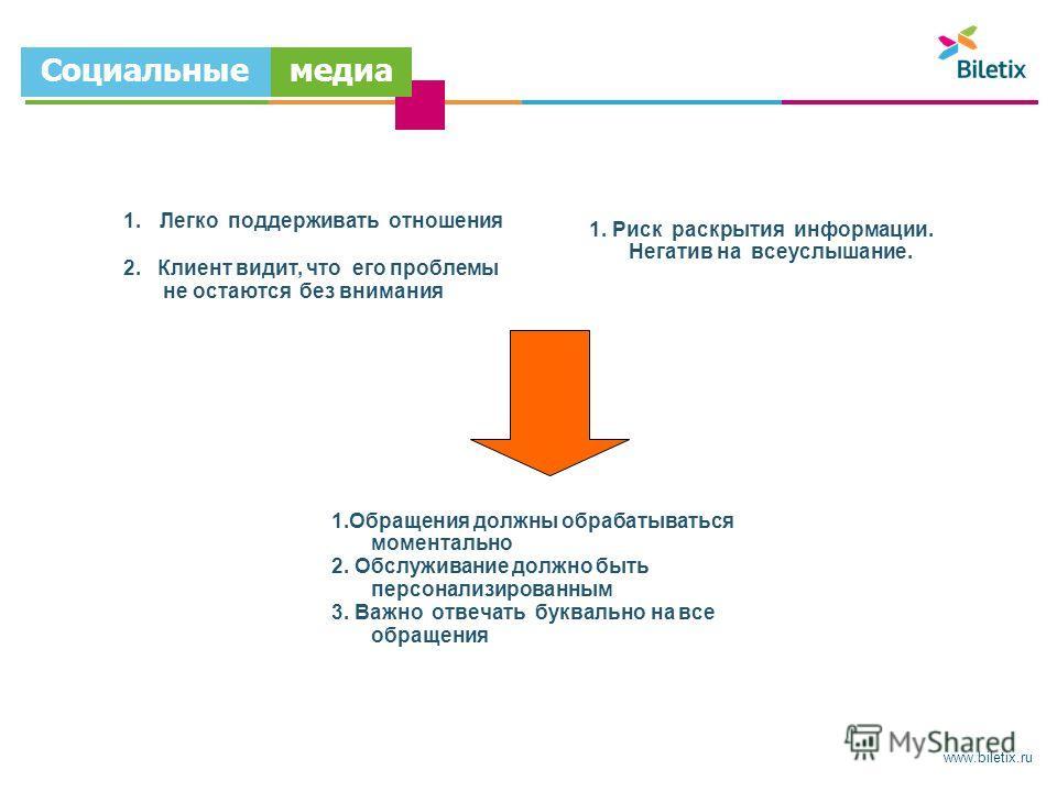 www.biletix.ru Социальные медиа 1. Легко поддерживать отношения 2. Клиент видит, что его проблемы не остаются без внимания 1. Риск раскрытия информации. Негатив на всеуслышание. 1.Обращения должны обрабатываться моментально 2. Обслуживание должно быт