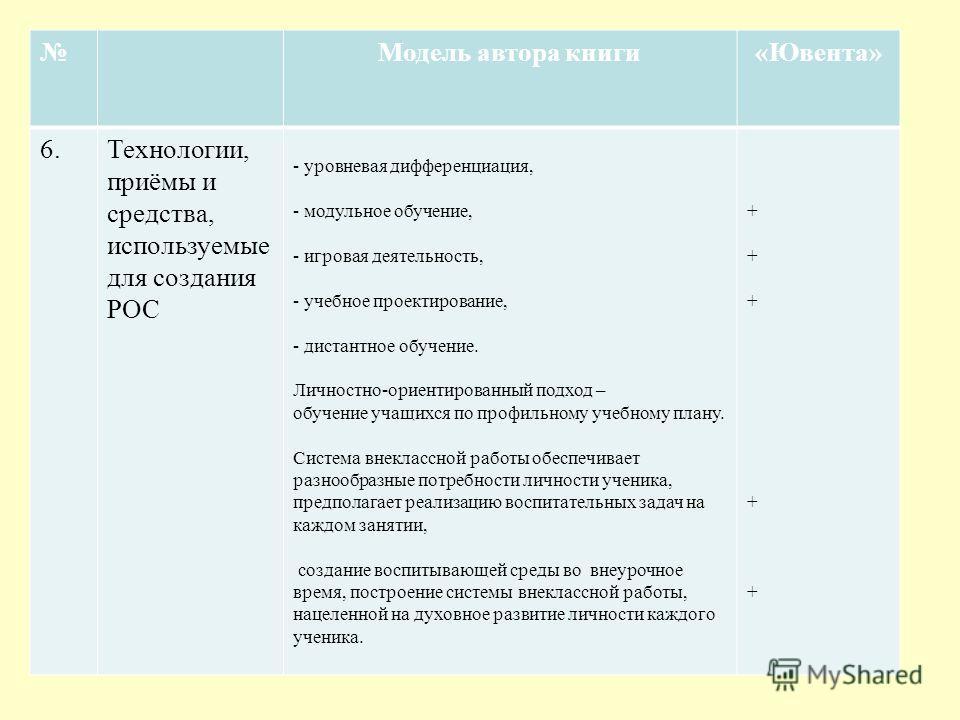 Модель автора книги«Ювента» 6.Технологии, приёмы и средства, используемые для создания РОС - уровневая дифференциация, - модульное обучение, - игровая деятельность, - учебное проектирование, - дистантное обучение. Личностно-ориентированный подход – о