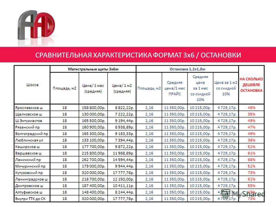 12 СРАВНИТЕЛЬНАЯ ХАРАКТЕРИСТИКА ФОРМАТ 3х6 / ОСТАНОВКИ