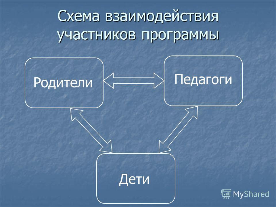 Схема взаимодействия участников программы Родители Педагоги Дети