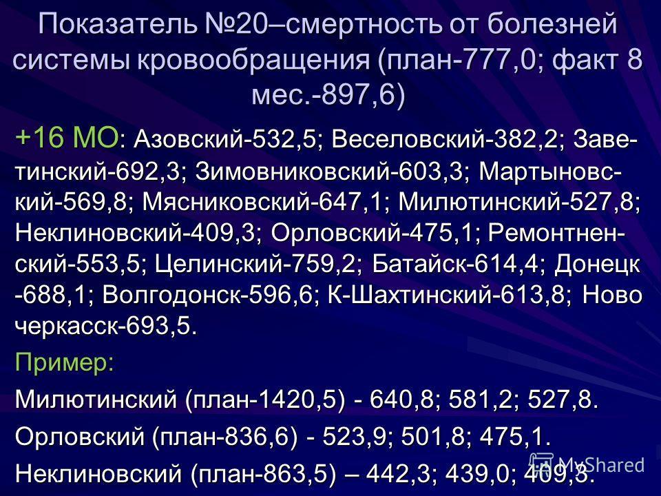 Показатель 20–смертность от болезней системы кровообращения (план-777,0; факт 8 мес.-897,6) +16 МО : Азовский-532,5; Веселовский-382,2; Заве- тинский-692,3; Зимовниковский-603,3; Мартыновс- кий-569,8; Мясниковский-647,1; Милютинский-527,8; Неклиновск