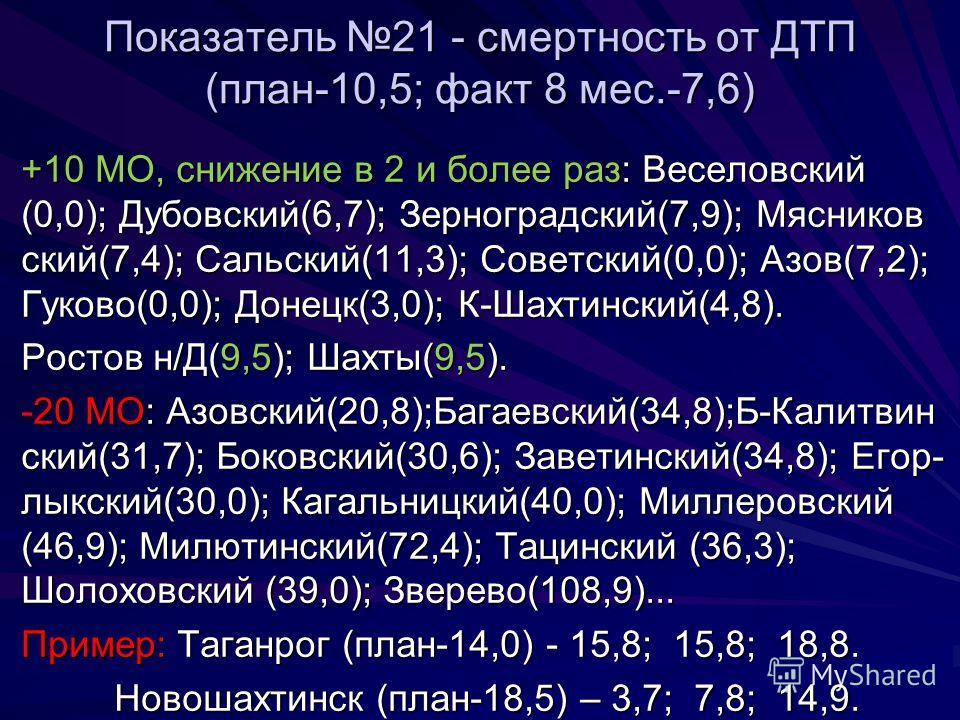 Показатель 21 - смертность от ДТП (план-10,5; факт 8 мес.-7,6) +10 МО, снижение в 2 и более раз: Веселовский (0,0); Дубовский(6,7); Зерноградский(7,9); Мясников ский(7,4); Сальский(11,3); Советский(0,0); Азов(7,2); Гуково(0,0); Донецк(3,0); К-Шахтинс