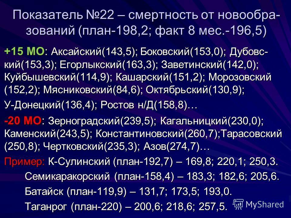 Показатель 22 – смертность от новообра- зований (план-198,2; факт 8 мес.-196,5) +15 МО: Аксайский(143,5); Боковский(153,0); Дубовс- кий(153,3); Егорлыкский(163,3); Заветинский(142,0); Куйбышевский(114,9); Кашарский(151,2); Морозовский (152,2); Мясник