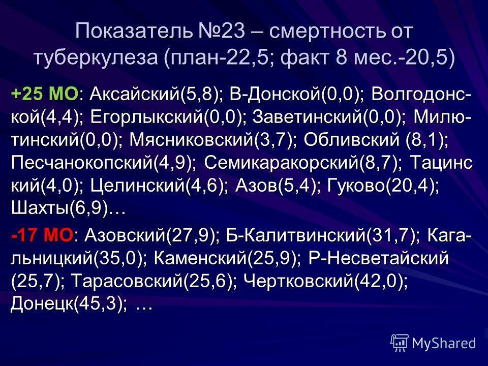 Показатель 23 – смертность от туберкулеза (план-22,5; факт 8 мес.-20,5) +25 МО: Аксайский(5,8); В-Донской(0,0); Волгодонс- кой(4,4); Егорлыкский(0,0); Заветинский(0,0); Милю- тинский(0,0); Мясниковский(3,7); Обливский (8,1); Песчанокопский(4,9); Семи